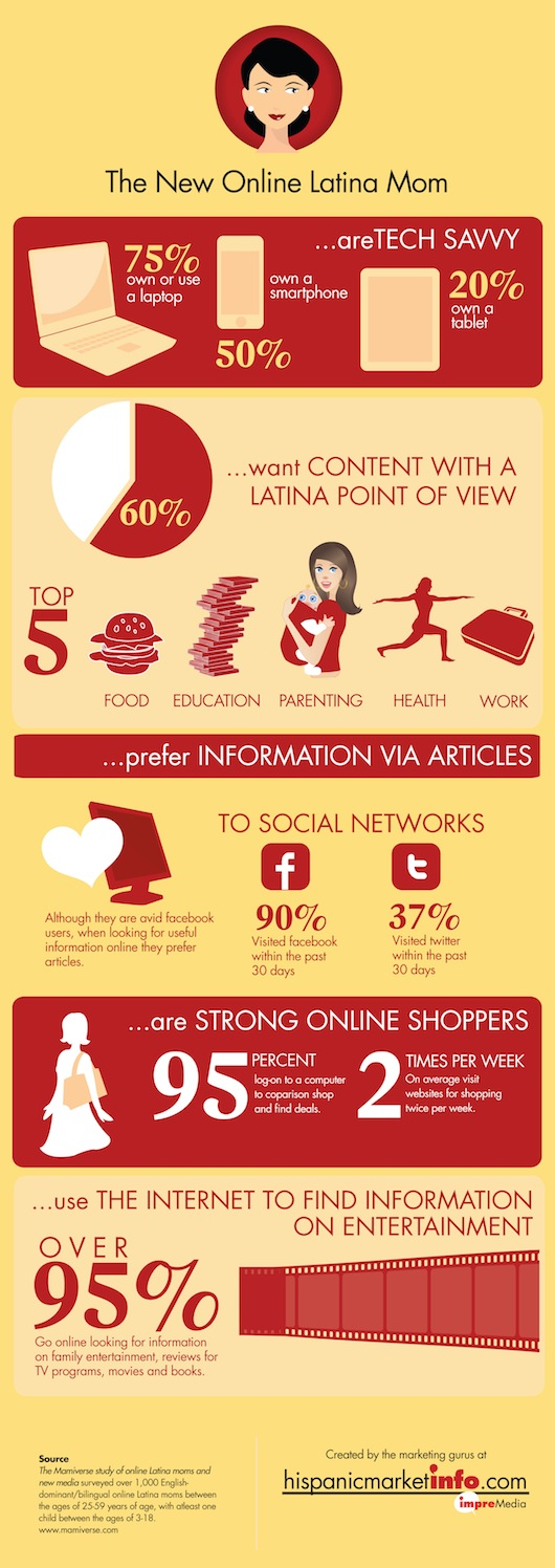 The New Online Latina Mom Infographic