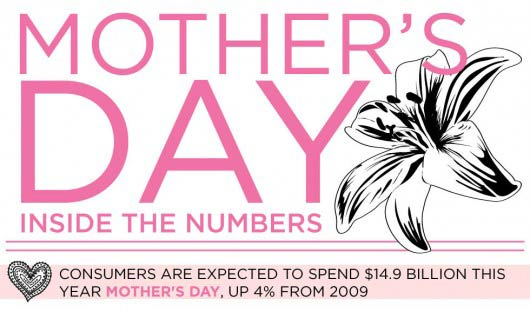Mother's-Day-by-the-Numbers-FeaturePhoto