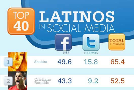 Top-40-Latinos-in-Social-Media-FeaturePhoto