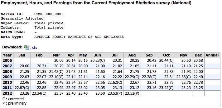 Average Earnings under Obama
