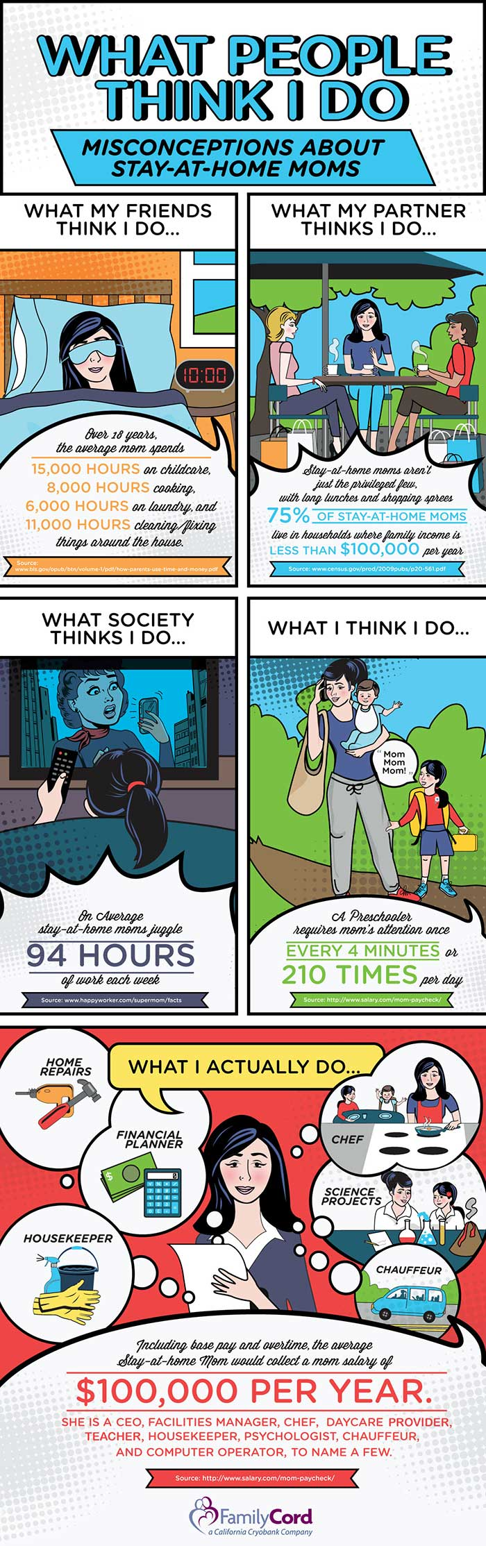 What People Think Stay-At-Home-Moms Do-Infographic