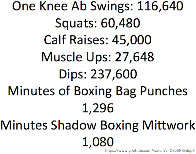 Body weight workout reps performed.