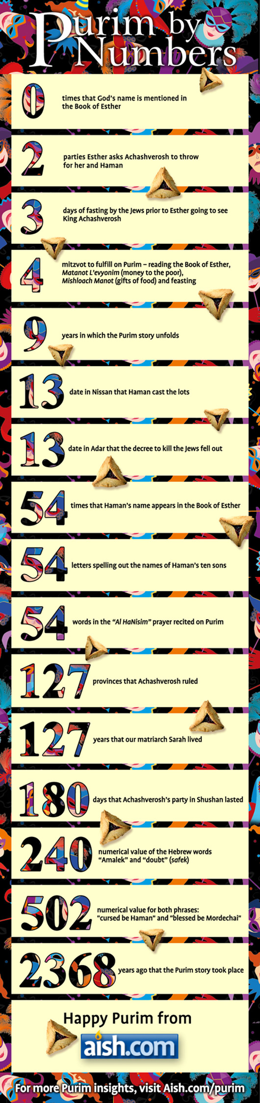 Purim-By-Numbers-Infographic